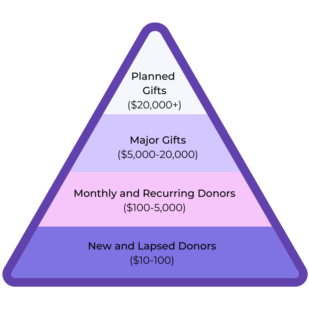 donor pyramid example